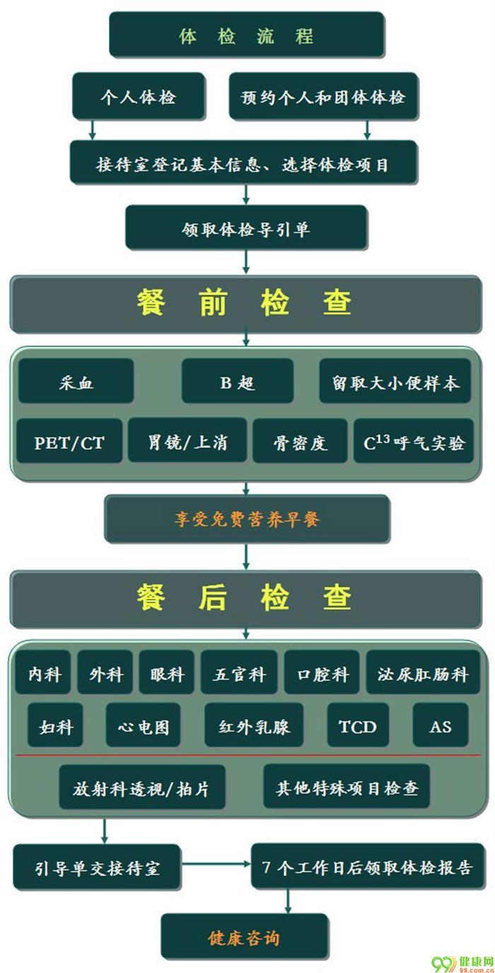 甘肃省人民医院体检流程图片